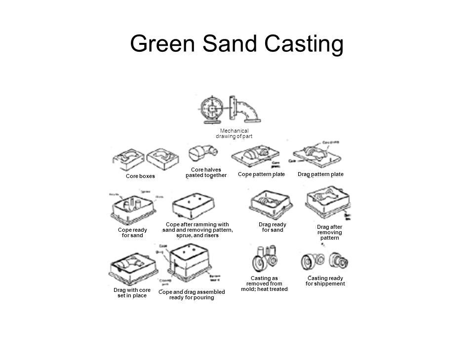 Green Sand Casting Mechanical drawing of part Core boxes Core halves pasted together Cope pattern plate Drag pattern plate Cope ready for sand Cope af