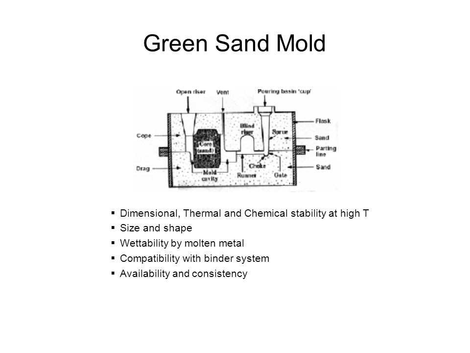 Green Sand Mold Dimensional, Thermal and Chemical stability at high T Size and shape Wettability by molten metal Compatibility with binder system Avai