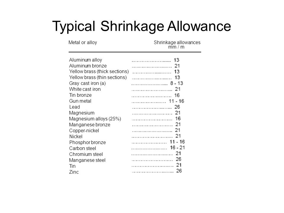 Typical Shrinkage Allowance Metal or alloy Shrinkage allowances mm / m Aluminum alloy Aluminum bronze Yellow brass (thick sections) Yellow brass (thin