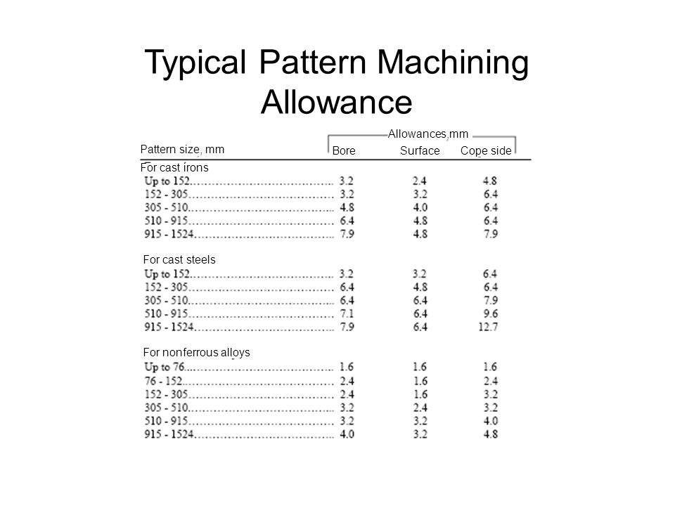 Typical Pattern Machining Allowance Pattern size, mm Allowances,mm Bore Surface Cope side For cast irons For cast steels For nonferrous alloys