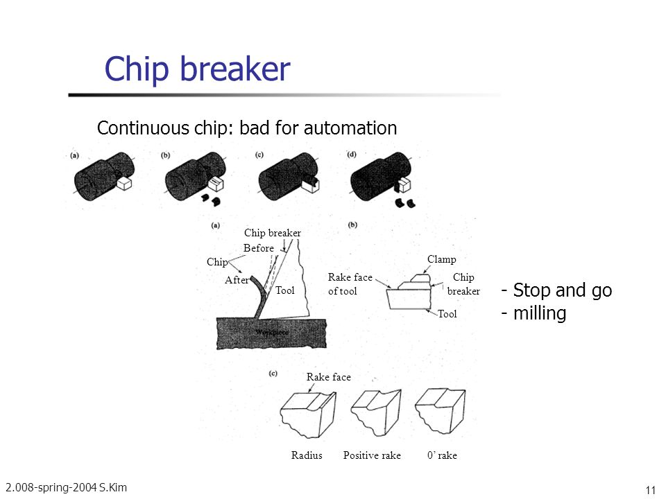 2.008-spring-2004 S.Kim 11 Chip breaker Continuous chip: bad for automation - Stop and go - milling Chip breaker Before Chip After Tool Rake face of t