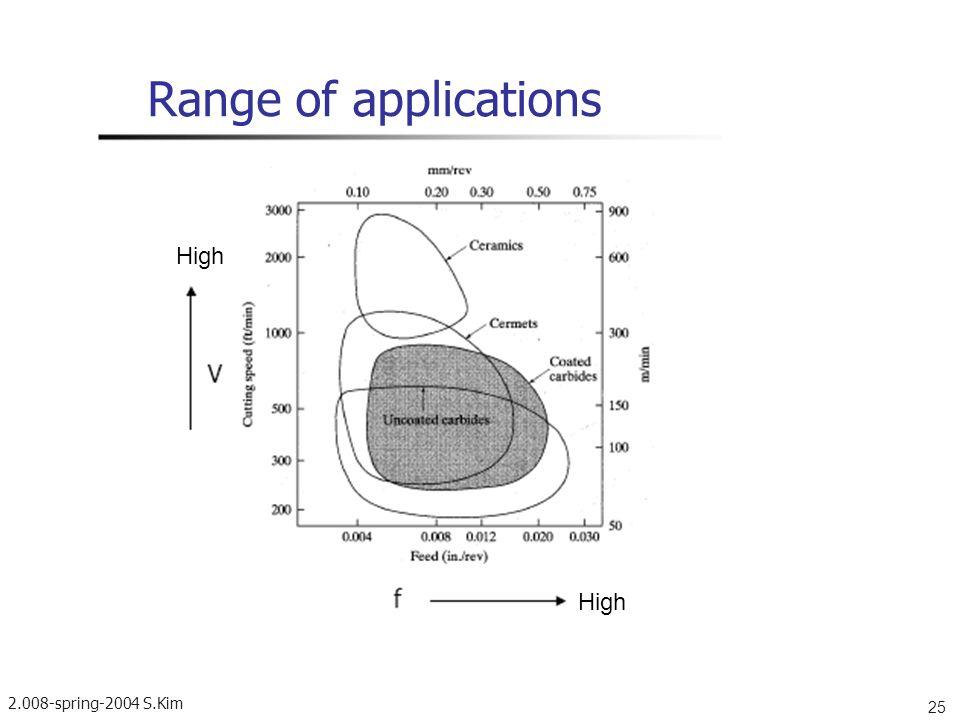 2.008-spring-2004 S.Kim 25 Range of applications High