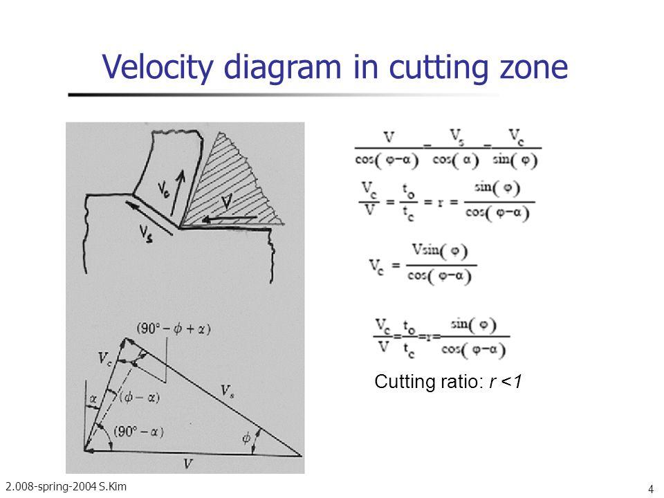 2.008-spring-2004 S.Kim 5 E. Merchant s cutting diagram Chip Tool Workpiece Source: Kalpajkian