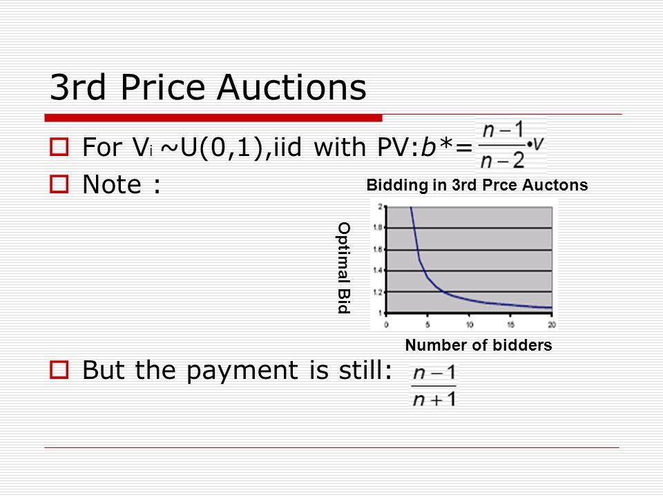 3rd Price Auctions For V i ~U(0,1),iid with PV:b*= Note : But the payment is still: Bidding in 3rd Prce Auctons Optimal Bid Number of bidders