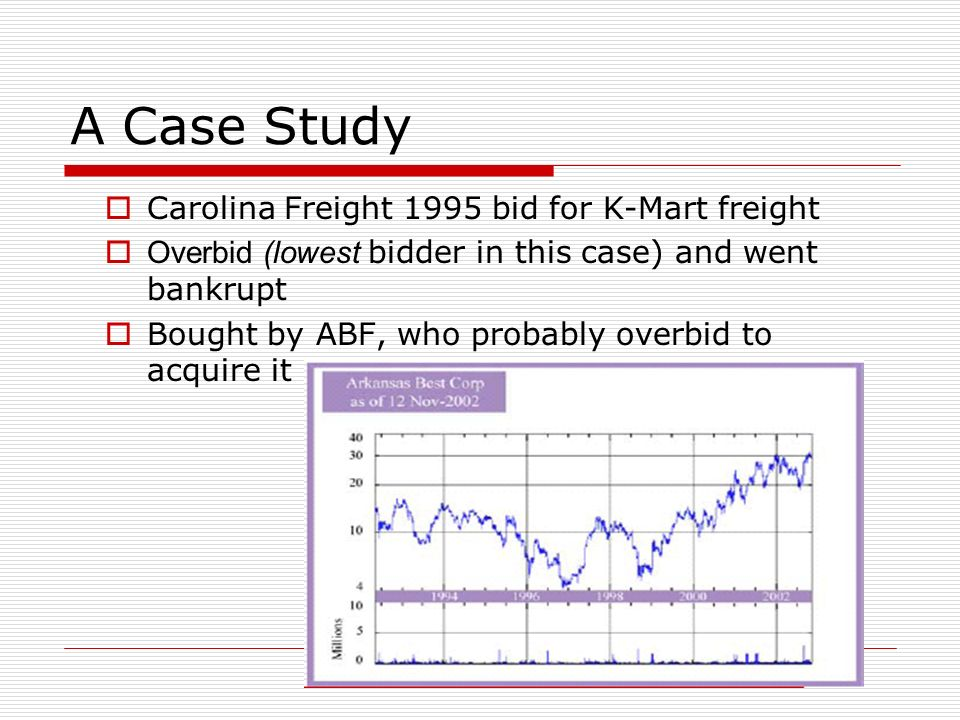 A Case Study Carolina Freight 1995 bid for K-Mart freight Overbid (lowest bidder in this case) and went bankrupt Bought by ABF, who probably overbid to acquire it