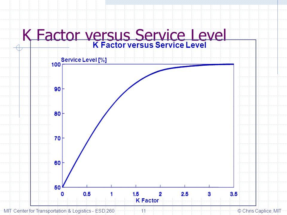 K Factor versus Service Level MIT Center for Transportation & Logistics - ESD.260 11 © Chris Caplice, MIT K Factor versus Service Level Service Level