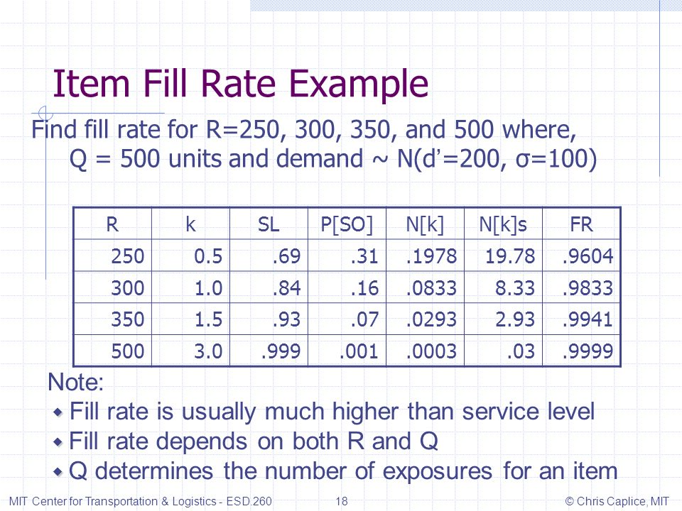 Item Fill Rate Example Find fill rate for R=250, 300, 350, and 500 where, Q = 500 units and demand ~ N(d =200, σ=100) MIT Center for Transportation &