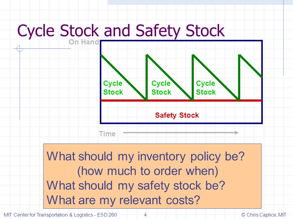Cycle Stock and Safety Stock MIT Center for Transportation & Logistics - ESD.260 4 © Chris Caplice, MIT Cycle Stock Cycle Stock Cycle Stock Safety Sto