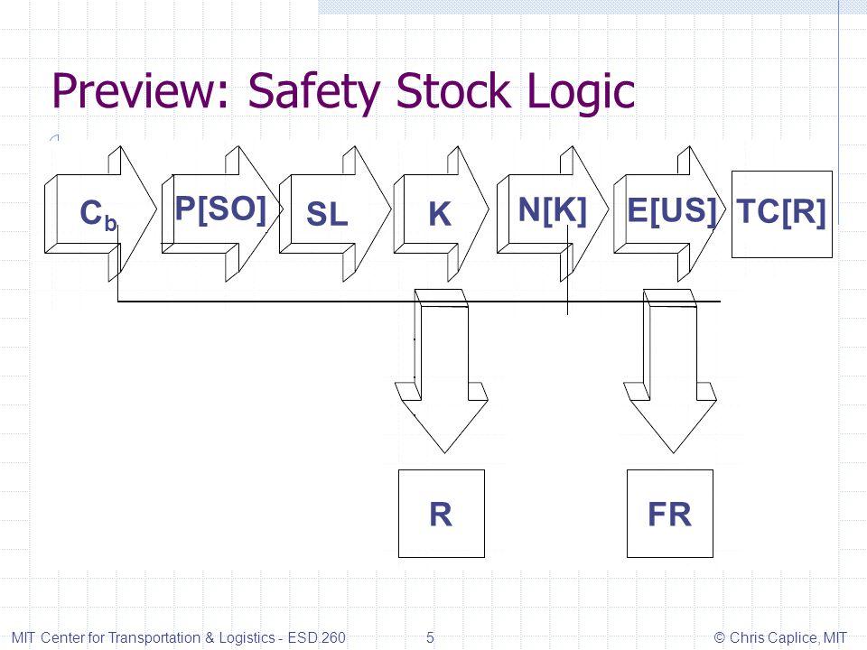 Preview: Safety Stock Logic MIT Center for Transportation & Logistics - ESD.260 5 © Chris Caplice, MIT P[SO] CbCb SLK N[K] E[US] TC[R] RFR