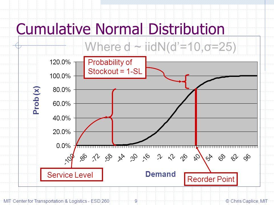 Cumulative Normal Distribution MIT Center for Transportation & Logistics - ESD.260 9 © Chris Caplice, MIT Where d ~ iidN(d=10,σ=25) Prob (x) Demand Pr