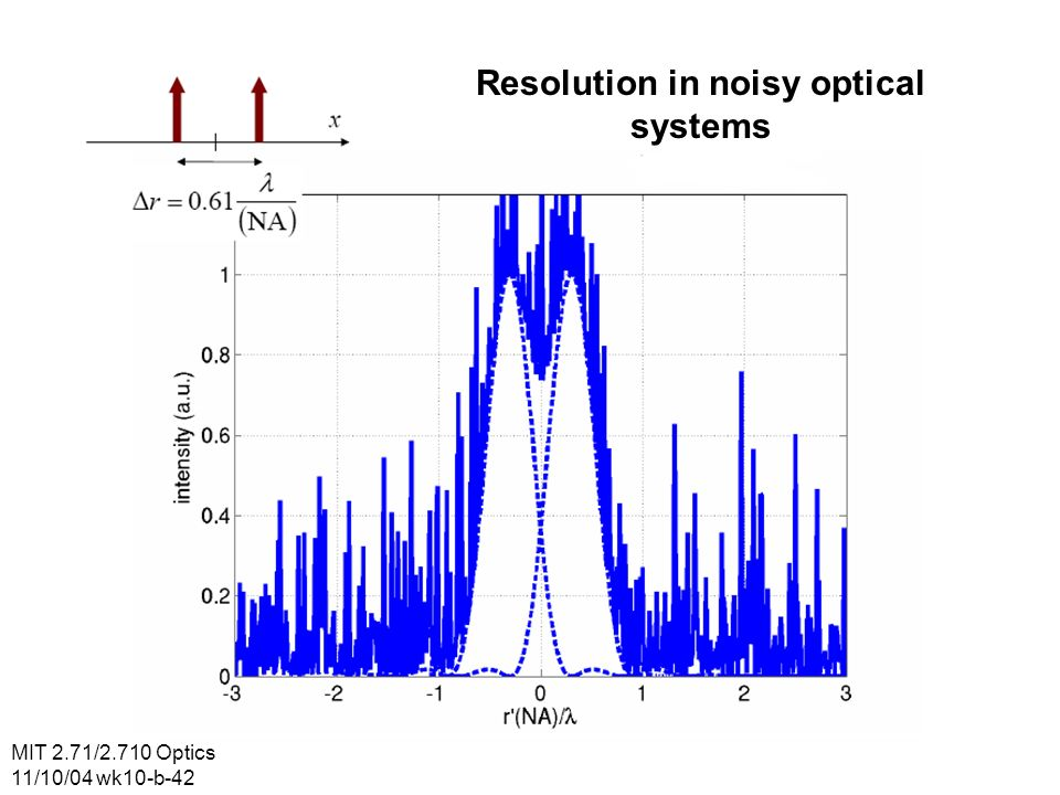 MIT 2.71/2.710 Optics 11/10/04 wk10-b-42 Resolution in noisy optical systems