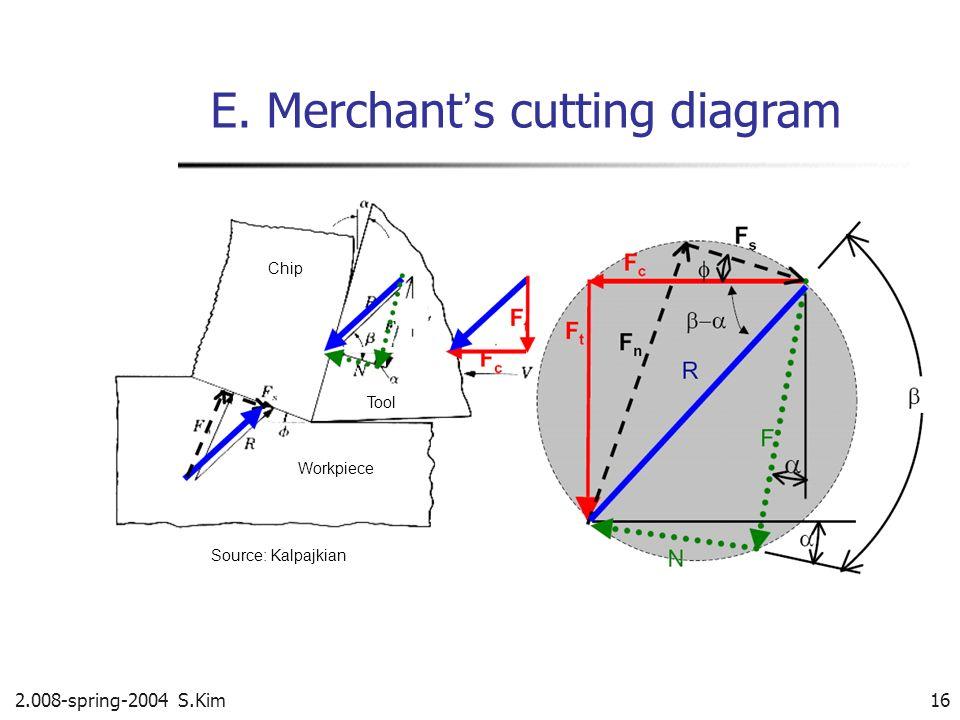 2.008-spring-2004 S.Kim 16 E. Merchant s cutting diagram Source: Kalpajkian Workpiece Chip Tool