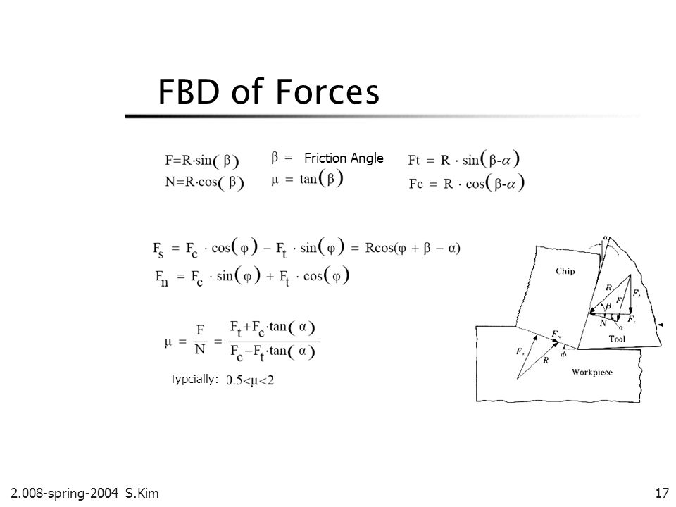 2.008-spring-2004 S.Kim 17 FBD of Forces Friction Angle Typcially: