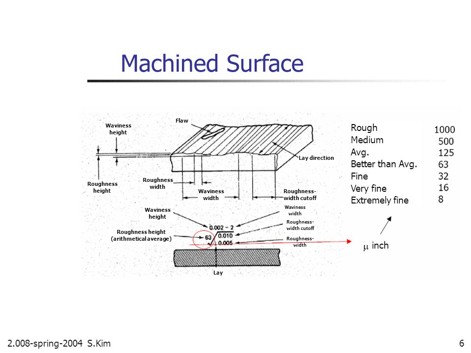 Machined Surface Rough Medium Avg. Better than Avg. Fine Very fine Extremely fine inch Waviness height Roughness height Roughness width Waviness heigh