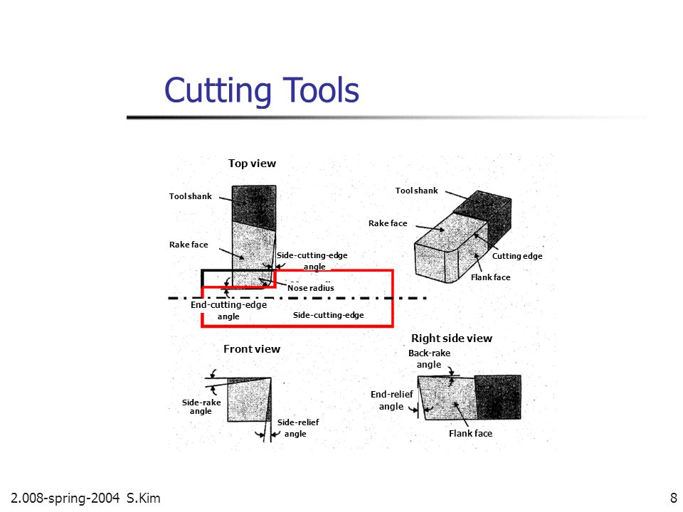 2.008-spring-2004 S.Kim 9 Methods: Modeling and Experiments Key issues How does cutting work.