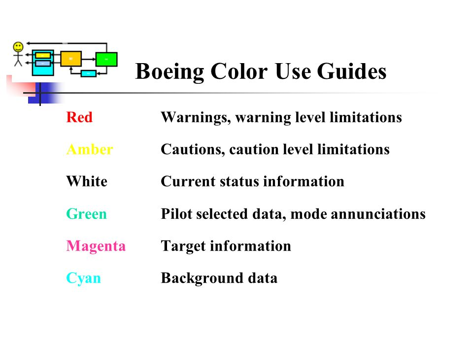 Boeing Color Use Guides Red Warnings, warning level limitations Amber Cautions, caution level limitations White Current status information Green Pilot