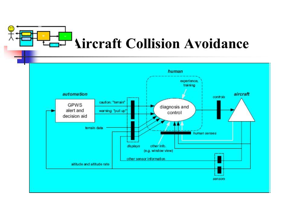 Aircraft Collision Avoidance