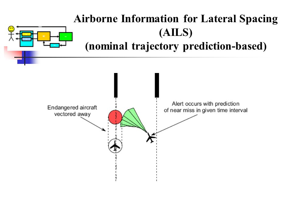 Airborne Information for Lateral Spacing (AILS) (nominal trajectory prediction-based)