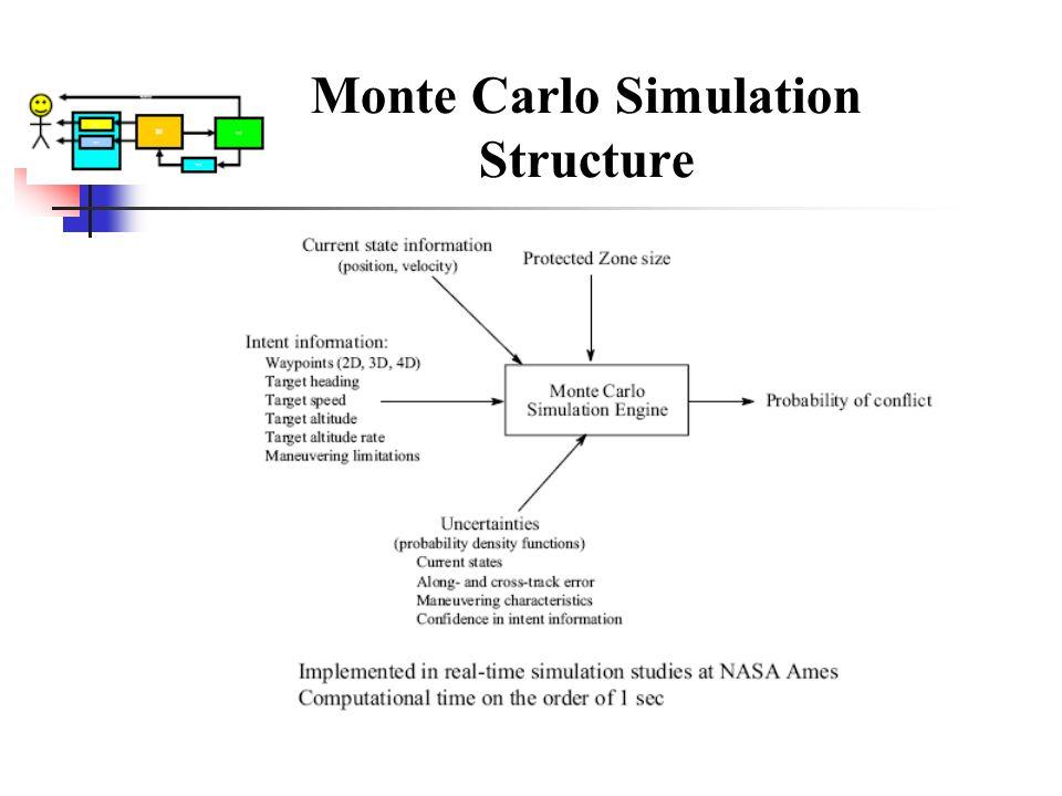 Monte Carlo Simulation Structure