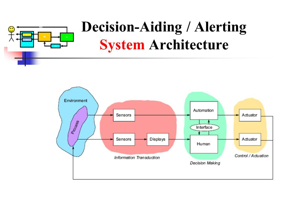 Decision-Aiding / Alerting System Architecture