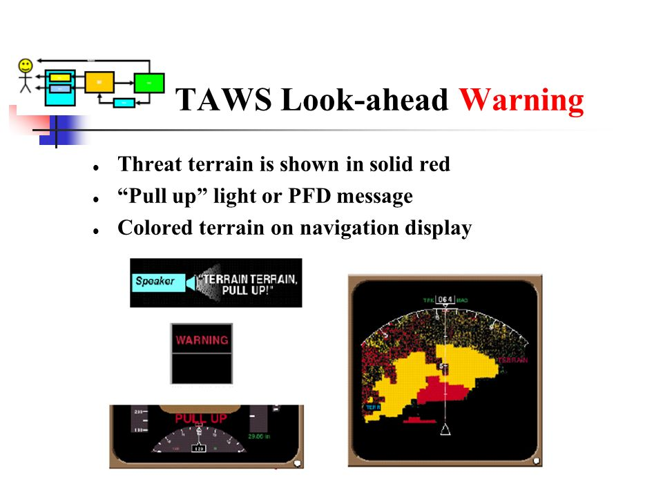 TAWS Look-ahead Warning Threat terrain is shown in solid red Pull up light or PFD message Colored terrain on navigation display
