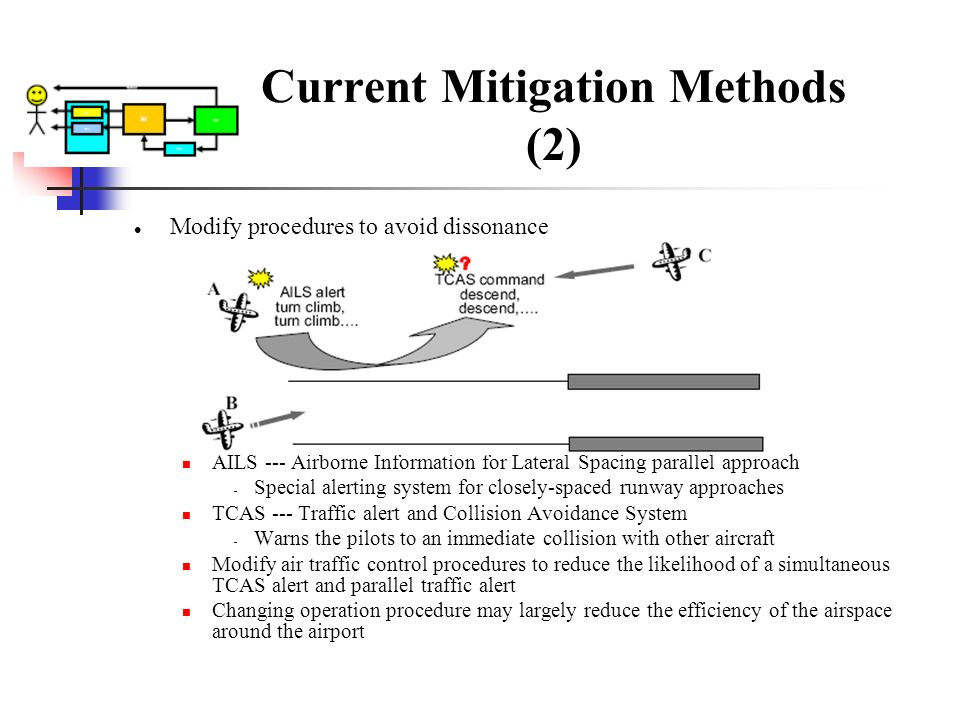 Current Mitigation Methods (2) Modify procedures to avoid dissonance AILS --- Airborne Information for Lateral Spacing parallel approach Special alert