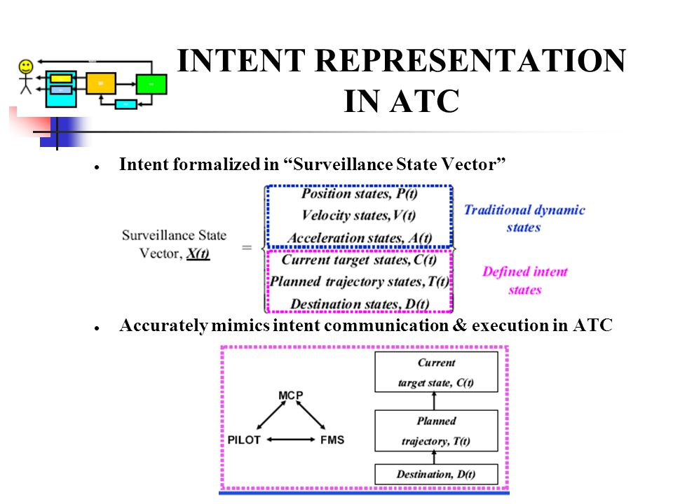 INTENT REPRESENTATION IN ATC Intent formalized in Surveillance State Vector Accurately mimics intent communication & execution in ATC