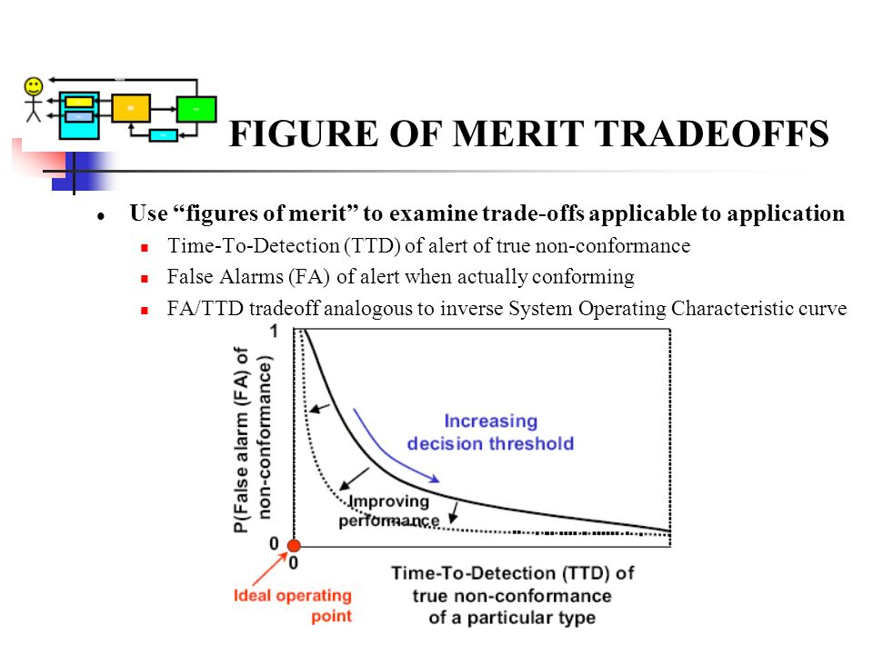 FIGURE OF MERIT TRADEOFFS Use figures of merit to examine trade-offs applicable to application Time-To-Detection (TTD) of alert of true non-conformanc