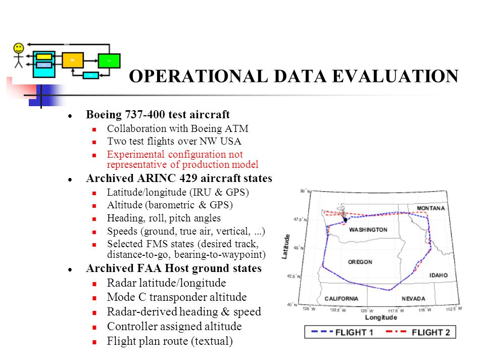 OPERATIONAL DATA EVALUATION Boeing 737-400 test aircraft Collaboration with Boeing ATM Two test flights over NW USA Experimental configuration not rep