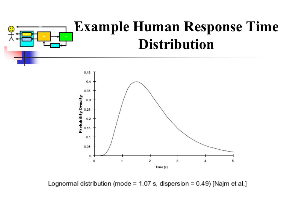 Example Human Response Time Distribution