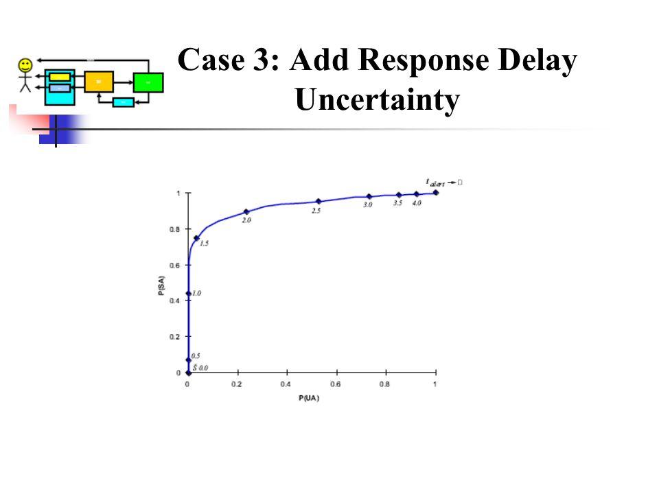 Case 3: Add Response Delay Uncertainty