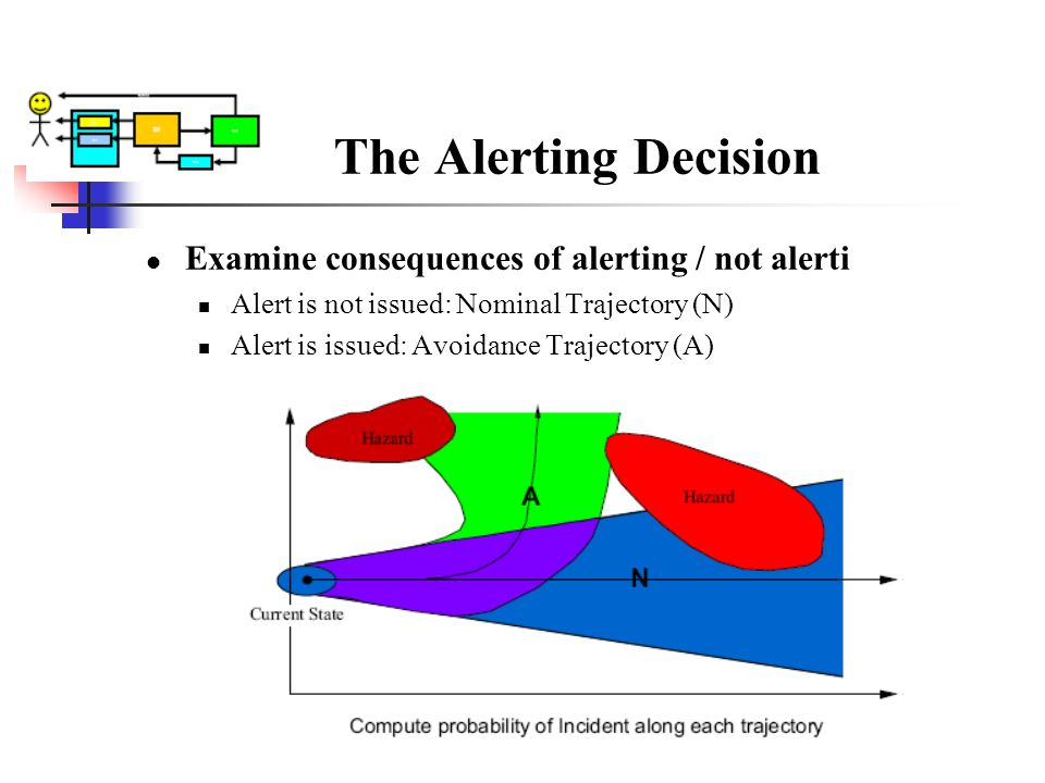 The Alerting Decision Examine consequences of alerting / not alerti Alert is not issued: Nominal Trajectory (N) Alert is issued: Avoidance Trajectory
