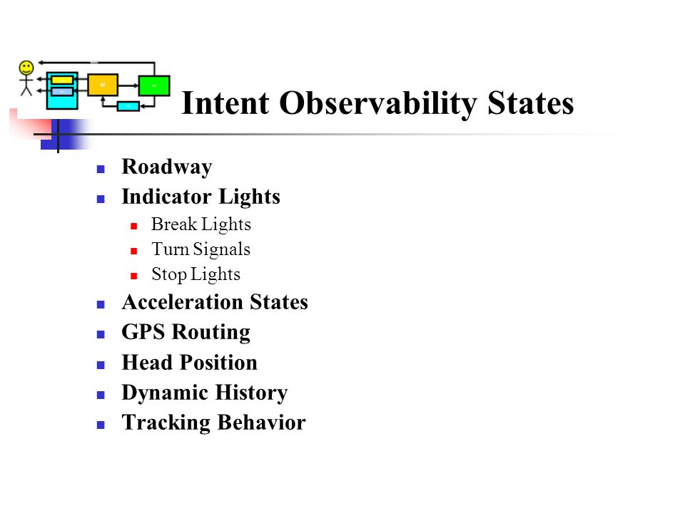 Intent Observability States Roadway Indicator Lights Break Lights Turn Signals Stop Lights Acceleration States GPS Routing Head Position Dynamic Histo