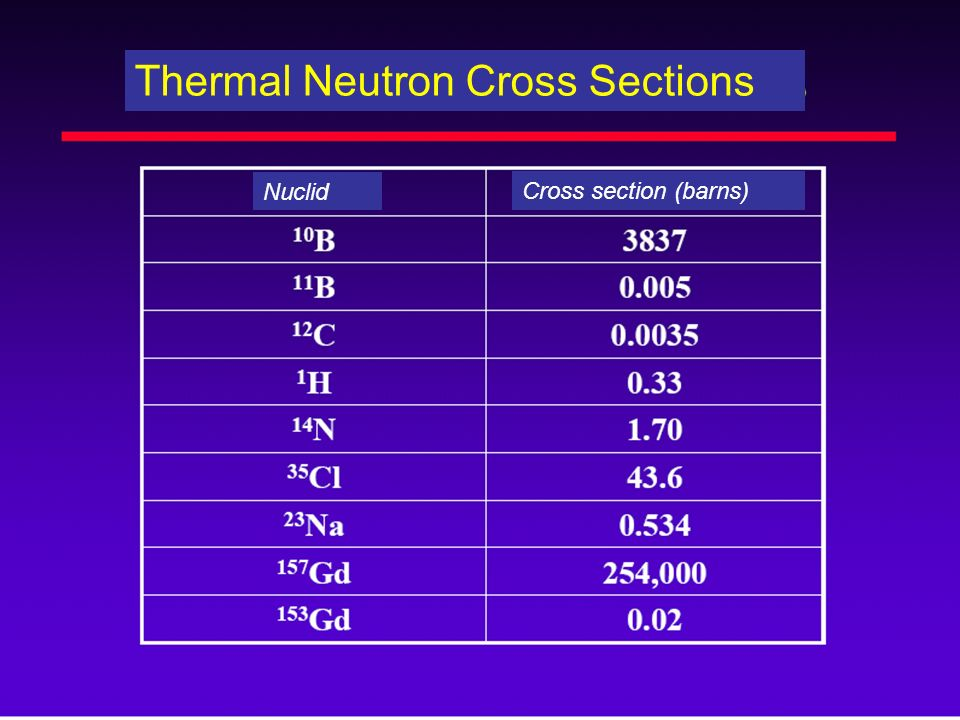 Thermal Neutron Cross Sections Nuclid Cross section (barns)
