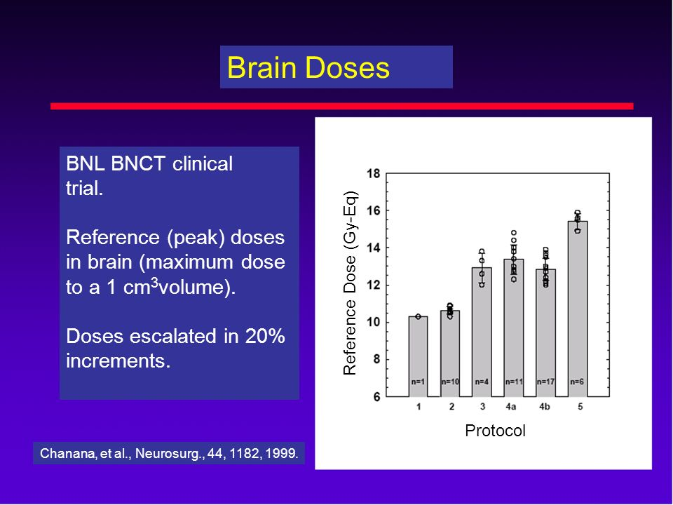 Brain Doses BNL BNCT clinical trial. Reference (peak) doses in brain (maximum dose to a 1 cm 3 volume). Doses escalated in 20% increments. Chanana, et