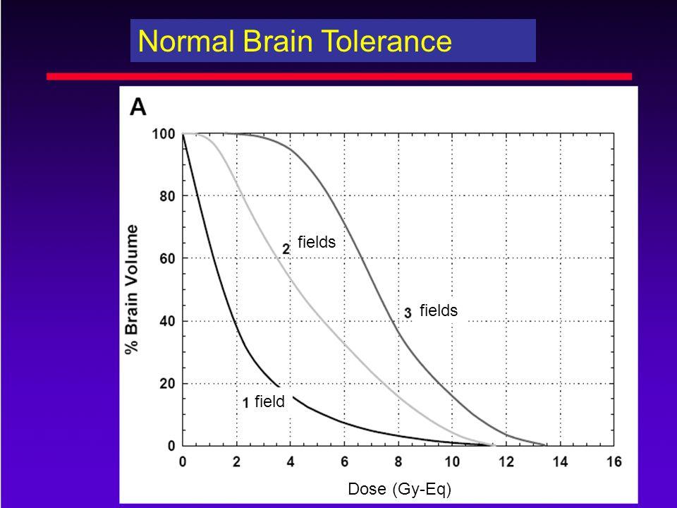 Normal Brain Tolerance fields field Dose (Gy-Eq)