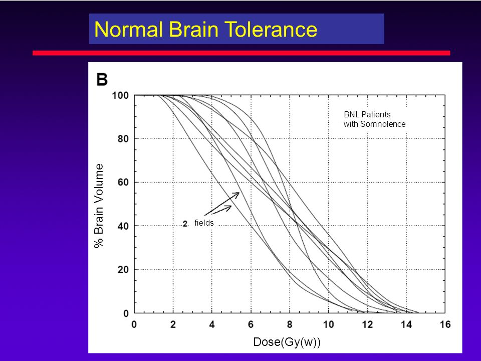 Dose(Gy(w)) % Brain Volume fields BNL Patients with Somnolence Normal Brain Tolerance