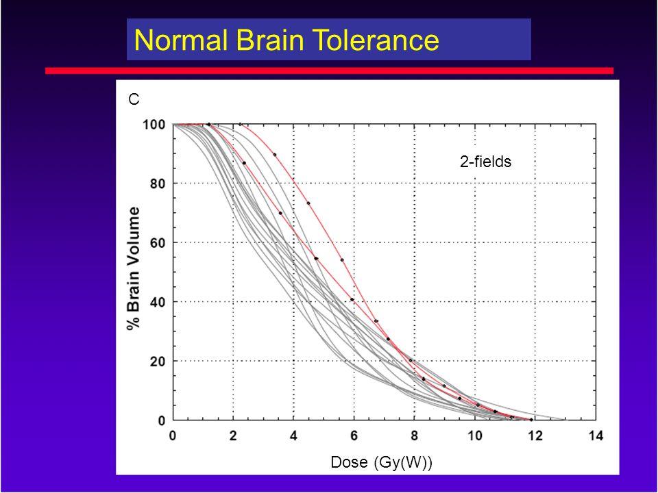 2-fields C Normal Brain Tolerance Dose (Gy(W))