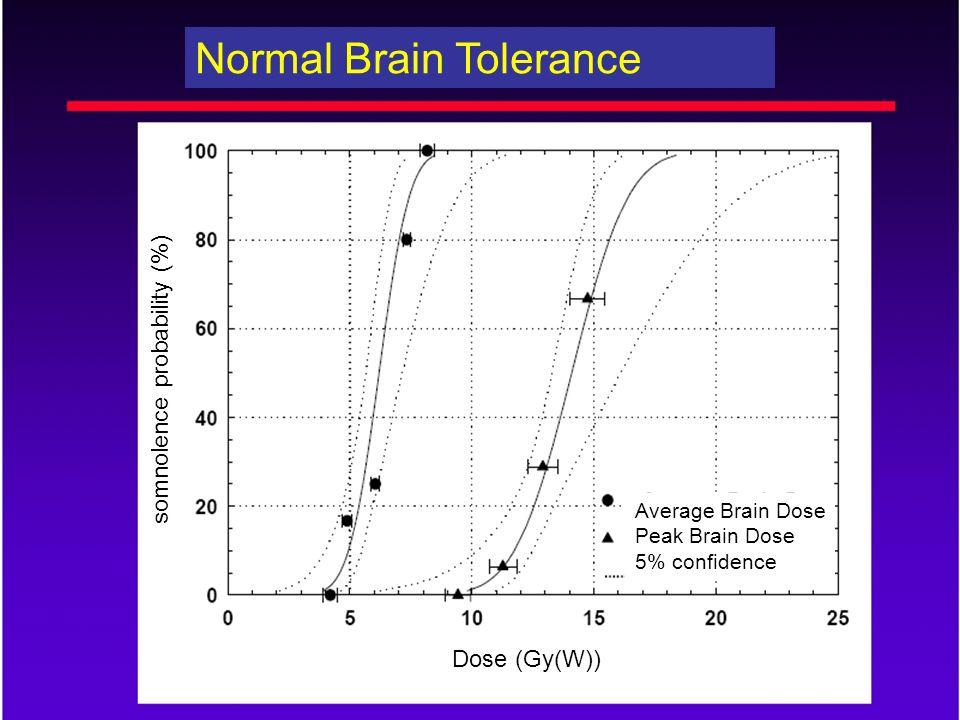somnolence probability (%) Average Brain Dose Peak Brain Dose 5% confidence Normal Brain Tolerance Dose (Gy(W))