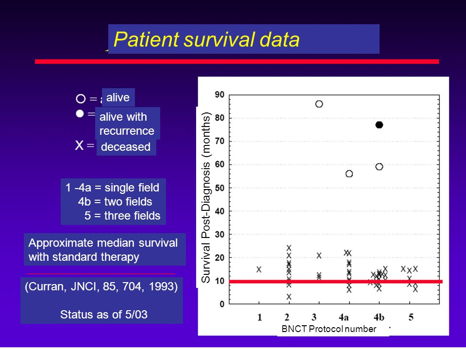 Patient survival data alive alive with recurrence deceased 1 -4a = single field 4b = two fields 5 = three fields Approximate median survival with stan
