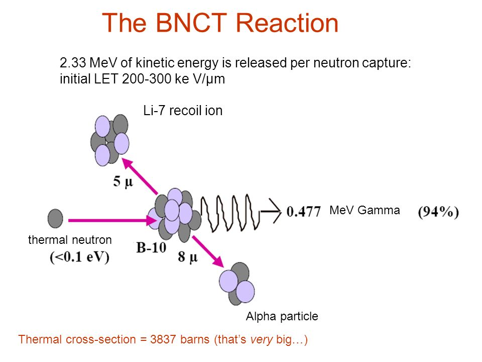 Improvements in neutron beams Thermal < 0.4 eV Epithermal 0.4 eV-10 keV Improved penetration Surface sparing