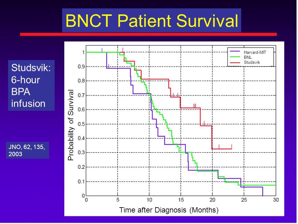 BNCT Patient Survival Studsvik: 6-hour BPA infusion JNO, 62, 135, 2003 Probability of Survival Time after Diagnosis (Months) Harvard-MIT BNL Studsvik