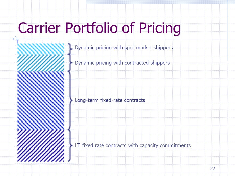 22 Carrier Portfolio of Pricing Dynamic pricing with spot market shippers Dynamic pricing with contracted shippers Long-term fixed-rate contracts LT f