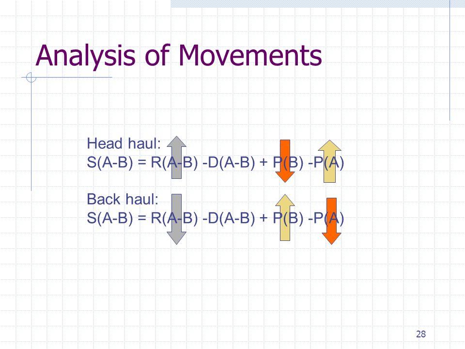 28 Analysis of Movements Head haul: S(A-B) = R(A-B) -D(A-B) + P(B) -P(A) Back haul: S(A-B) = R(A-B) -D(A-B) + P(B) -P(A)