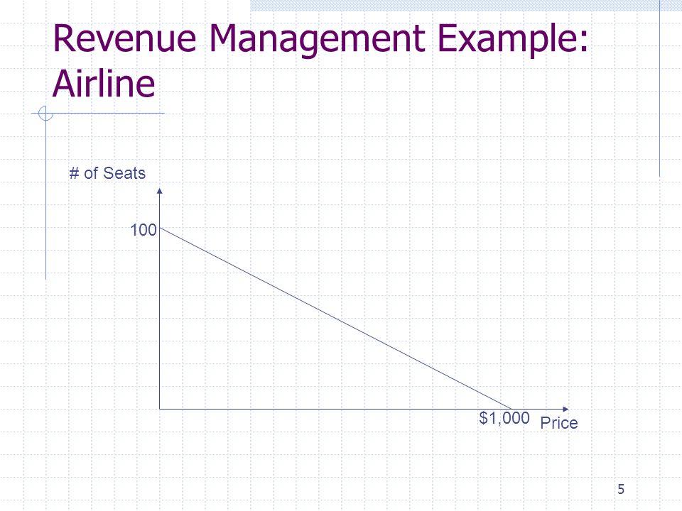 5 Revenue Management Example: Airline 100 $1,000 Price # of Seats