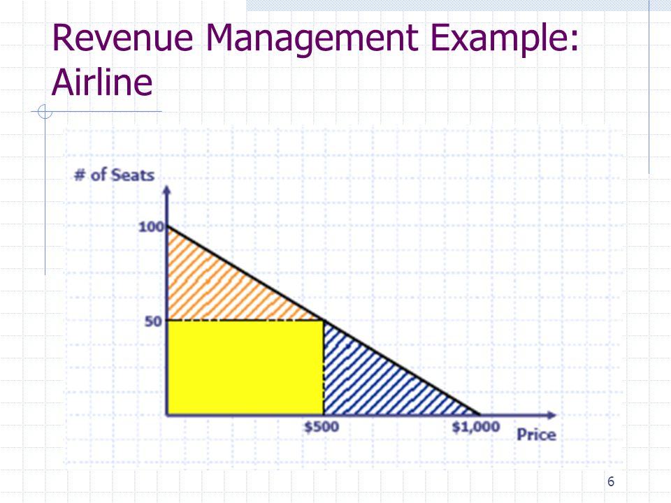 6 Revenue Management Example: Airline