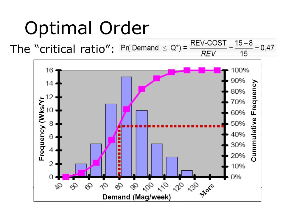 Optimal Order The critical ratio: Frequency (Wks/Yr Cummulative Frequency Demand (Mag/week) More