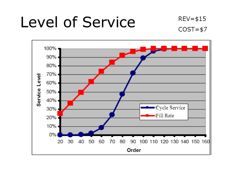 Level of Service Service Level Order Cycle Service Fill Rate REV=$15 COST=$7