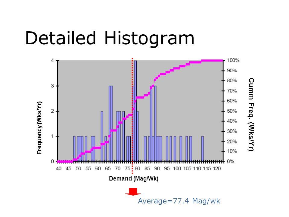 Detailed Histogram Average=77.4 Mag/wk Frequency (Wks/Yr) Demand (Mag/Wk) Cumm Freq. (Wks/Yr)