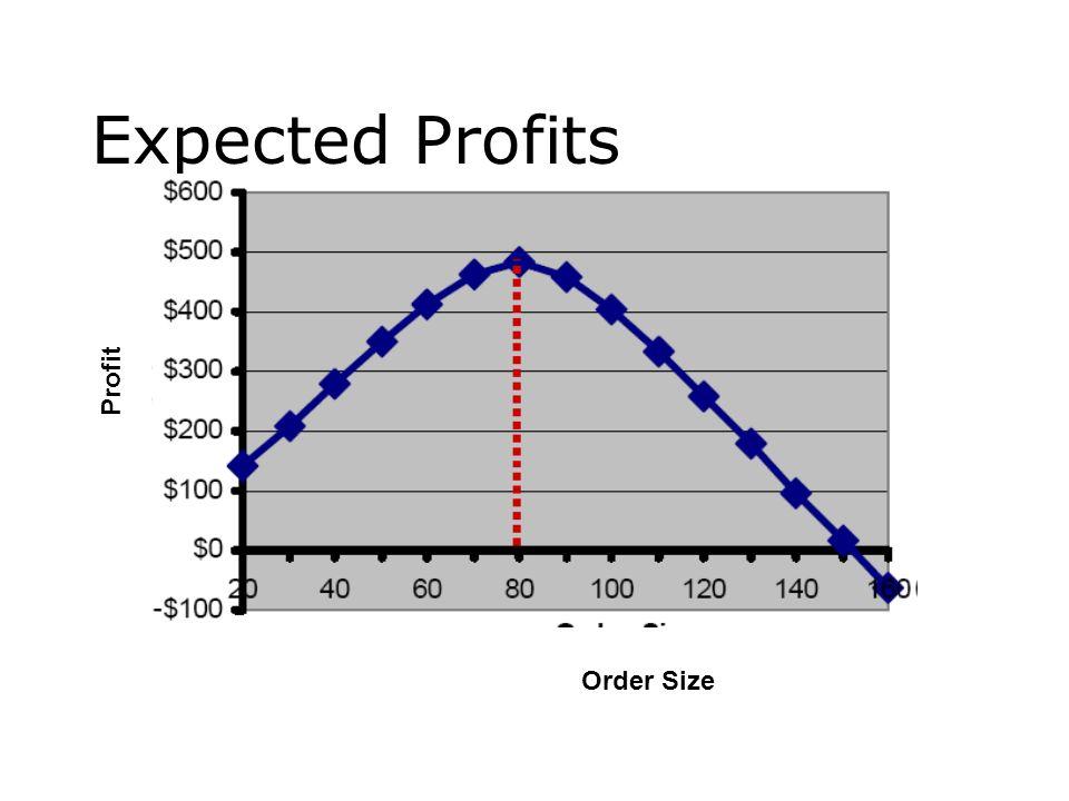 Expected Profits Profit Order Size